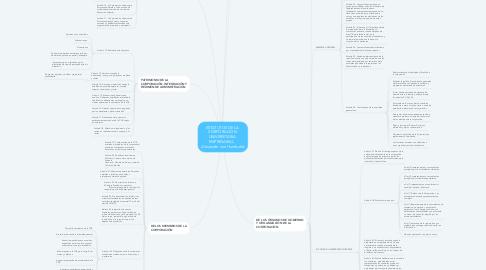 Mind Map: ESTATUTOS DE LA  CORPORACIÓN  UNIVERSITARIA  EMPRESARIAL    Alexander von Humboldt