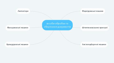 Mind Map: засоби обробки та зберігання документів