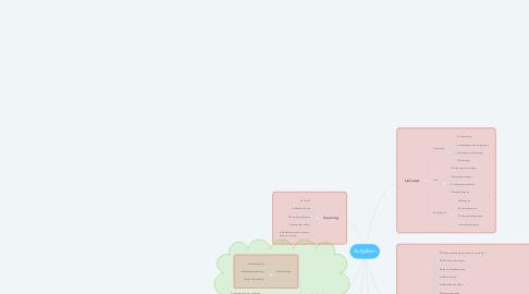 Mind Map: Aufgaben