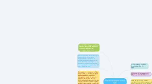 Mind Map: Responsabilidade civil no CDC