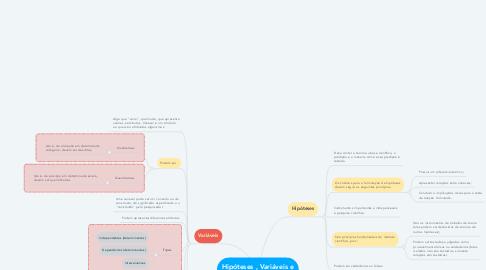 Mind Map: Hipóteses , Variáveis e Objetivos