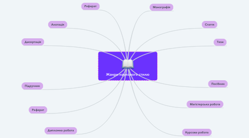 Mind Map: Жанри наукового стилю