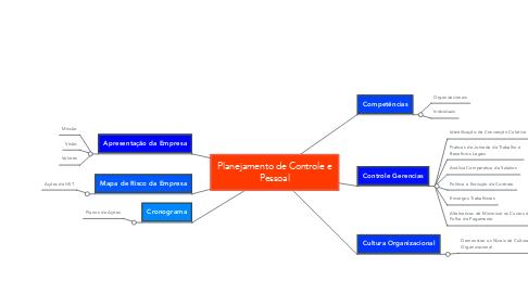 Mind Map: Planejamento de Controle e Pessoal