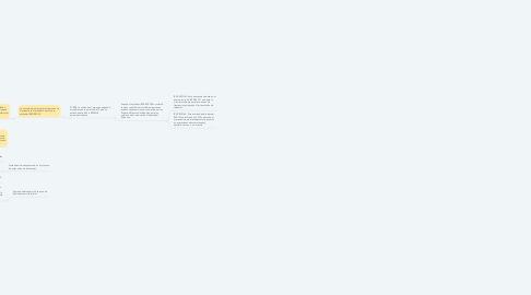 Mind Map: Explosión de la demanda de espectro.