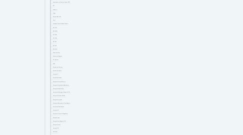 Mind Map: MAIS