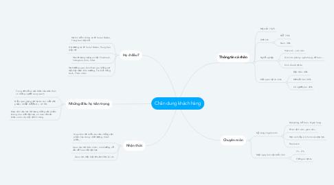 Mind Map: Chân dung khách hàng