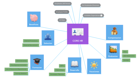 Mind Map: CORE HR