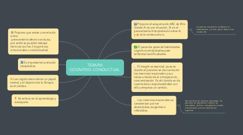 Mind Map: TERAPIA COGNITIVO-CONDUCTUAL.