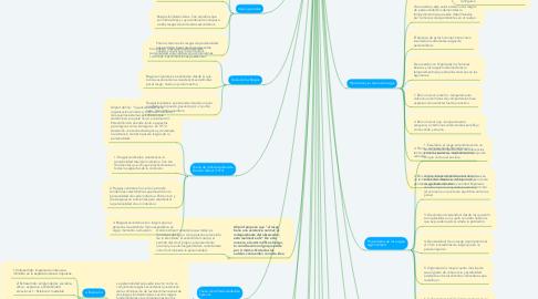 Mind Map: TEORÍA DE LOS RASGOS DE LA PERSONALIDAD