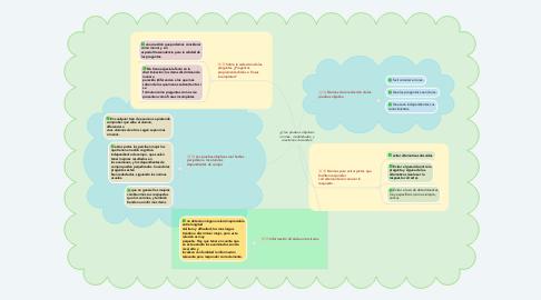 Mind Map: las pruebas objetivas normas, modalidades, y cuestiones discutidas.