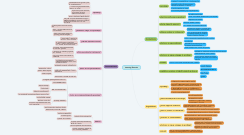 Mind Map: Learning-Theories