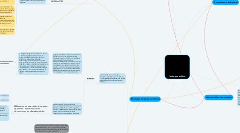 Mind Map: fenómeno jurídico