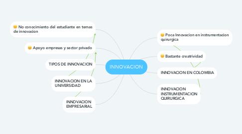 Mind Map: INNOVACION