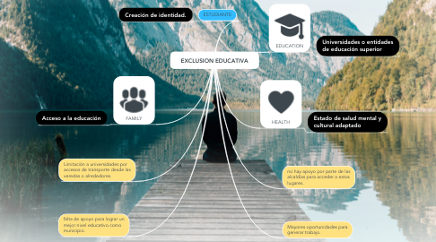 Mind Map: EXCLUSION EDUCATIVA