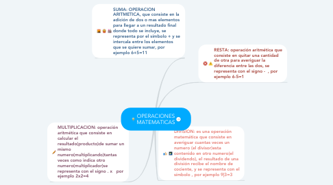 Mind Map: OPERACIONES MATEMATICAS