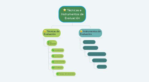 Mind Map: Técnicas e Instrumentos de Evaluación