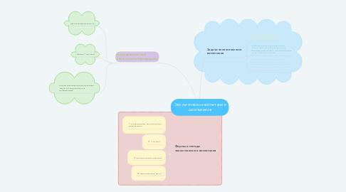 Mind Map: Экологическое воспитание школьников