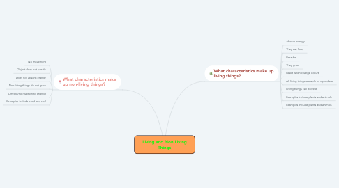 Mind Map: Living and Non Living Things