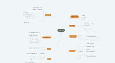 Mind Map: Tobillo y pie