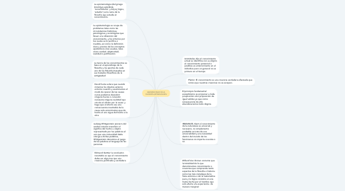 Mind Map: GRANDES IDEAS DE LA FILOSOFÍA (ETIMOLOGISTA
