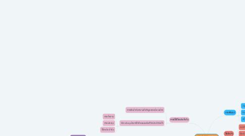 Mind Map: Workshop NIMNIM