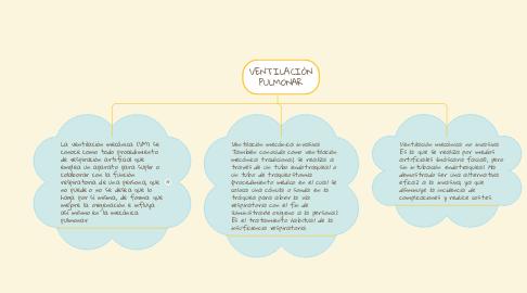 Mind Map: VENTILACIÓN PULMONAR
