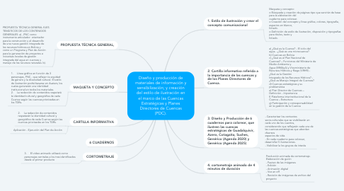 Mind Map: Investigación Acción