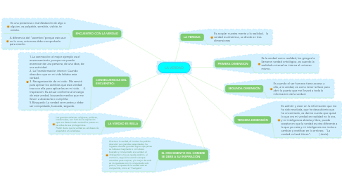 Mind Map: LA VERDAD