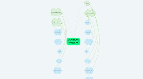Mind Map: La cuestión de la relación educativa en la filosofía de la educación