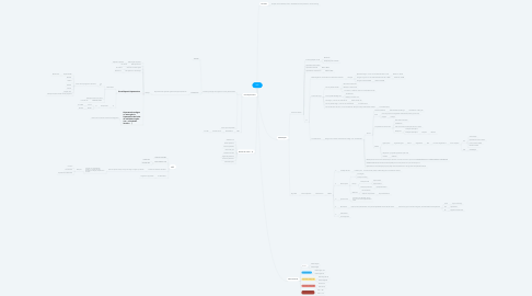 Mind Map: HAS