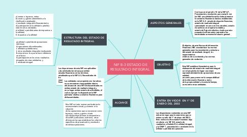 Mind Map: NIF B-3 ESTADO DE RESULTADO INTEGRAL.