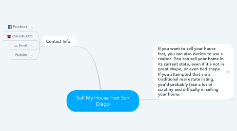 Mind Map: Sell My House Fast San Diego