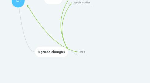 Mind Map: lol