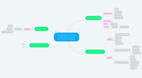 Mind Map: Coordenação de processo na rede de fornecimento de um serviço de saúde