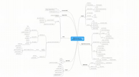 Mind Map: Médias sociaux et enseignement supérieur