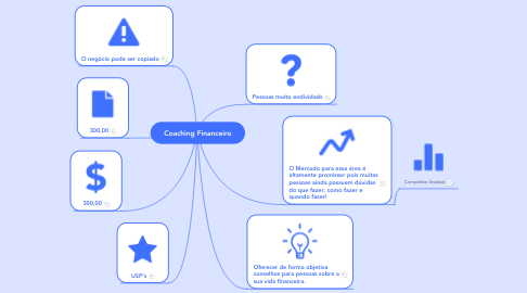 Mind Map: Coaching Financeiro