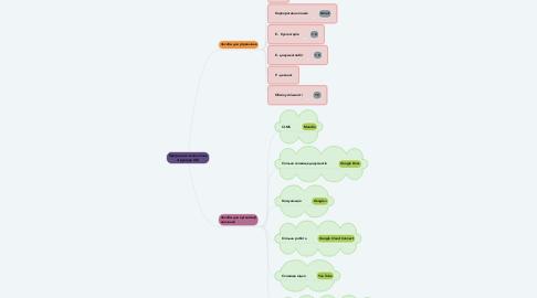 Mind Map: Програмно-технологічна структура ІОС