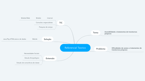 Mind Map: Referencial Teorico