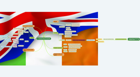 Mind Map: The Easter Rising in Ireland