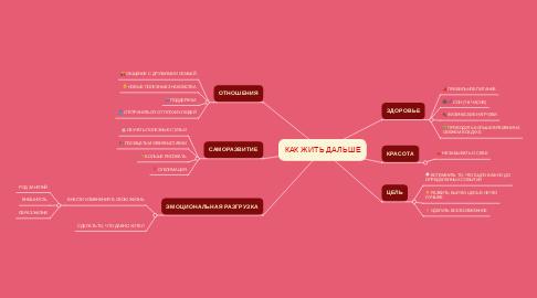 Mind Map: КАК ЖИТЬ ДАЛЬШЕ