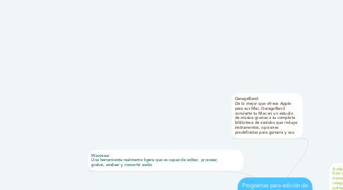 Mind Map: Programas para edición de audios y plataformas para  subir audios