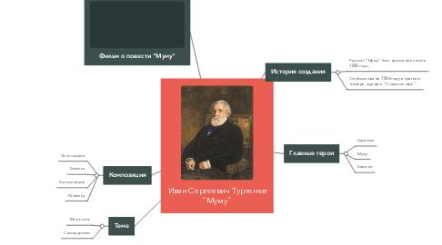 "Mind Map: Иван Сергеевич Тургенев ""Муму"""