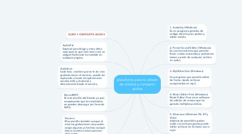 Mind Map: plataforma para la edision de sinodos y compartir audios