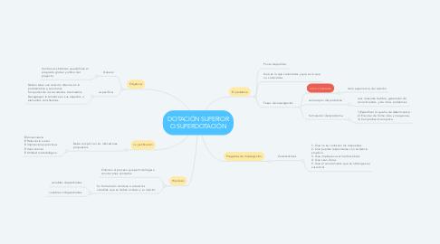 Mind Map: DOTACIÓN SUPERIOR O SUPERDOTACIÓN
