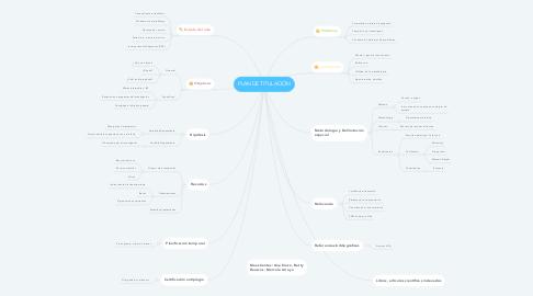 Mind Map: PLAN DE TITULACIÓN