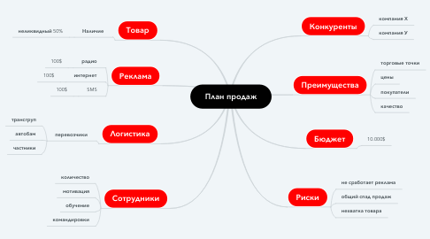 Mind Map: План продаж