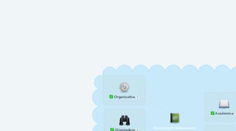 Mind Map: Funciones Principales del Tutor Virtual