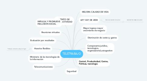 Mind Map: TELETRABAJO