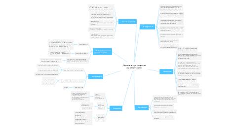 Mind Map: Державна аудиторська служба України