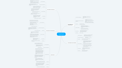 Mind Map: TRASTORNOS DEL SUEÑO-VIGILIA